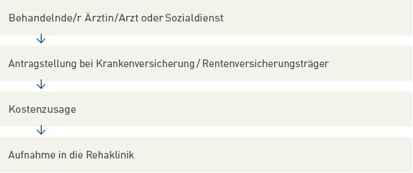 Rehaklinik Heidelberg Königstuhl Ihr Weg Zur Reha